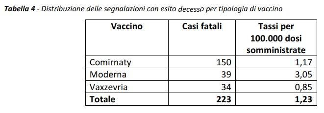 casi fatali vaccinazioni covid